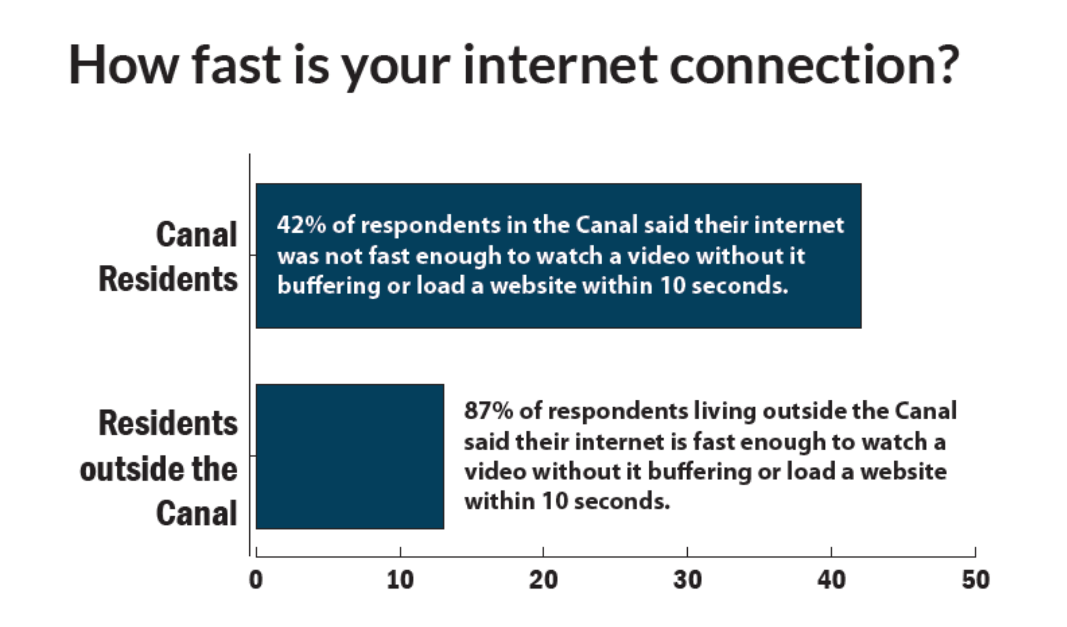 How fast is your internet connection?