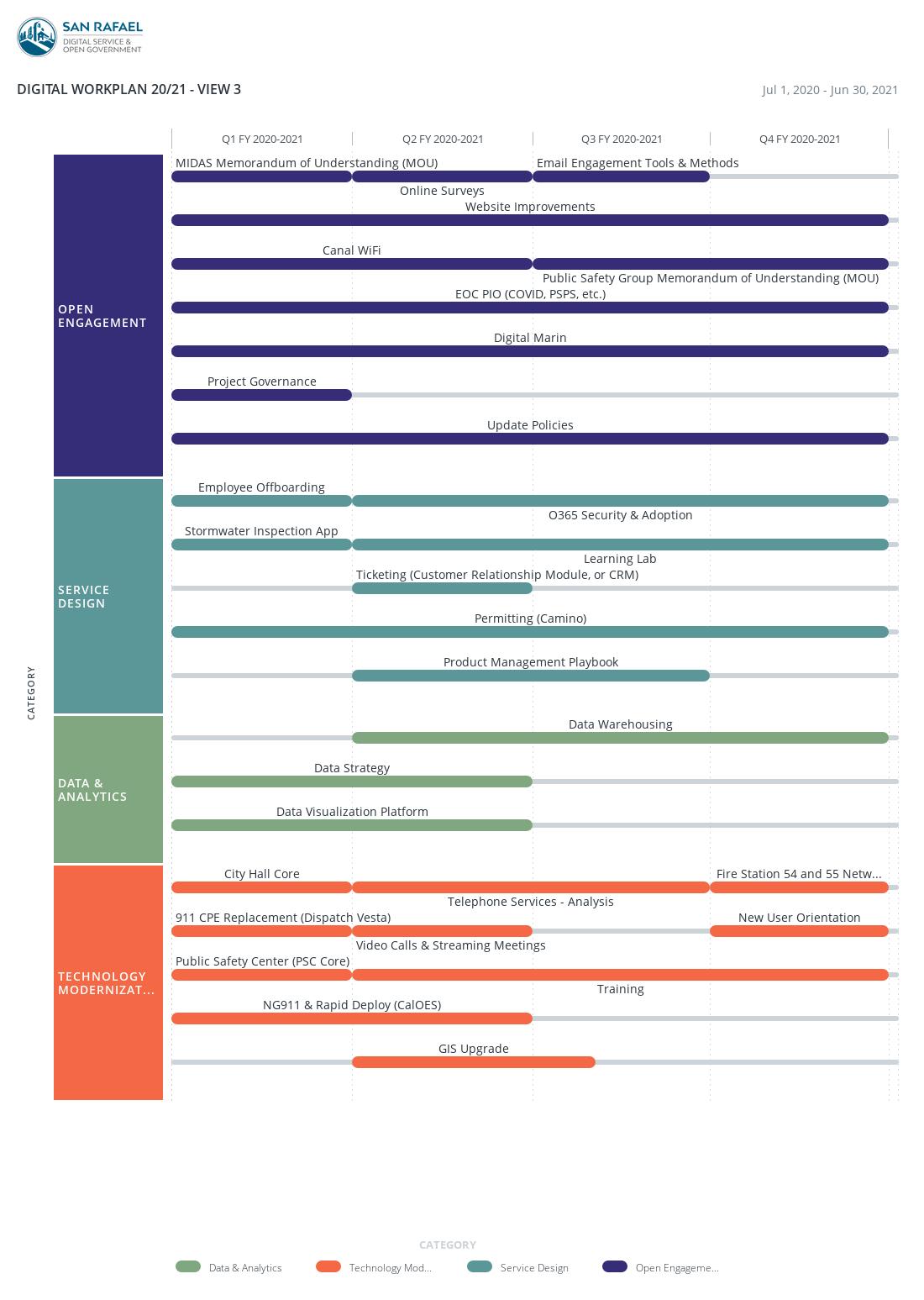 Digital Service Annual Work Plan