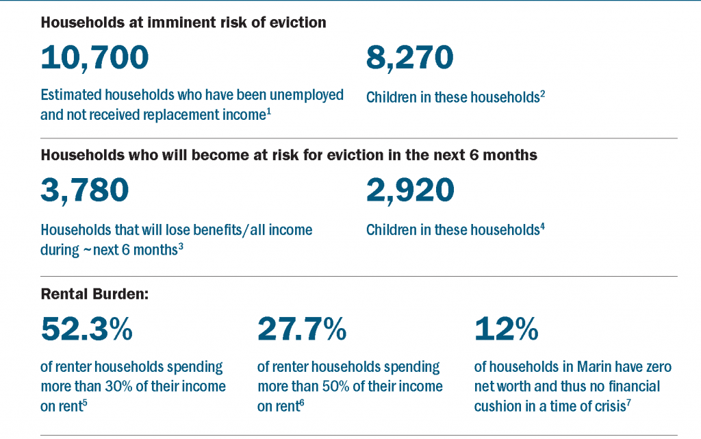 Percentages of Households at Imminent Risk image
