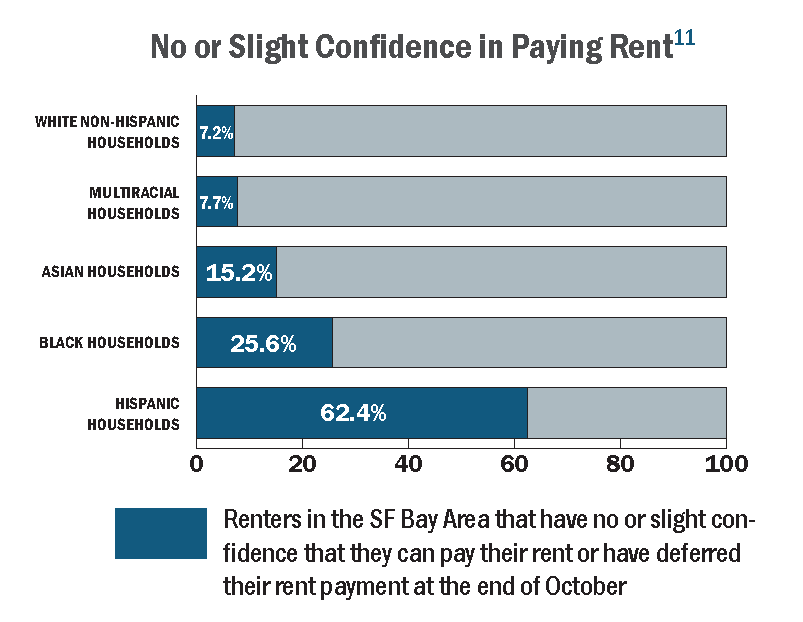 Bar Graph Showing Renters in the SF Bay Area that have no or slight confidence that they can pay their rent or have deferred their rent payment at the end of October