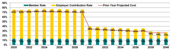 Graph of projection of employer cost as a percentage of payroll