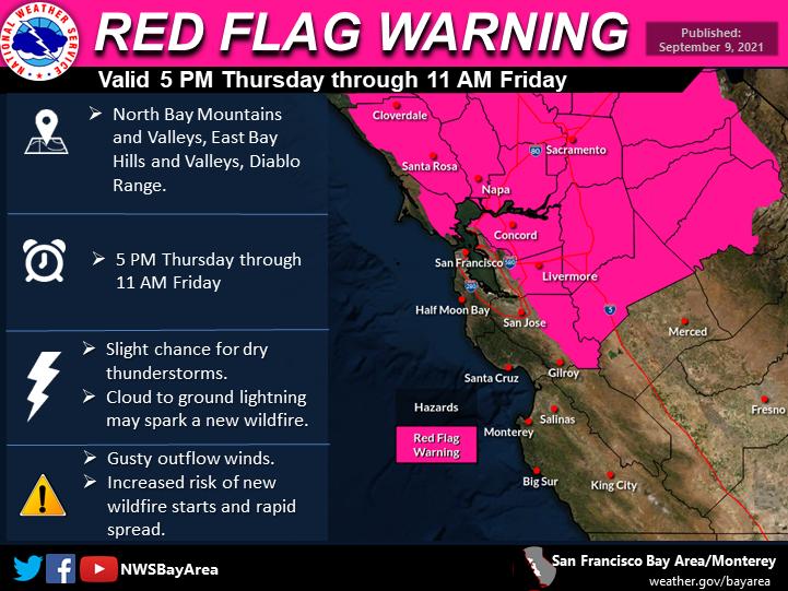 red flag warning 09.09.2021