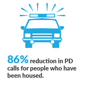 86 percent reduction in police calls for service