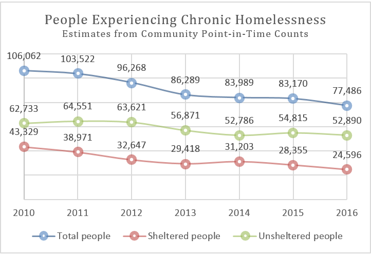 Data from the United States Interagency Council on Homelessness.