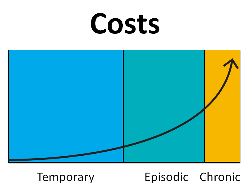 Disproportionate Costs