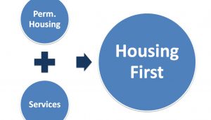 Housing and services equals housing first
