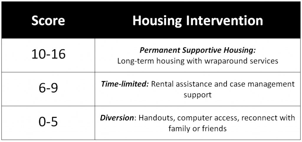 Types of housing interventions