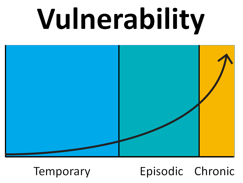 Disproportionate vulnerability
