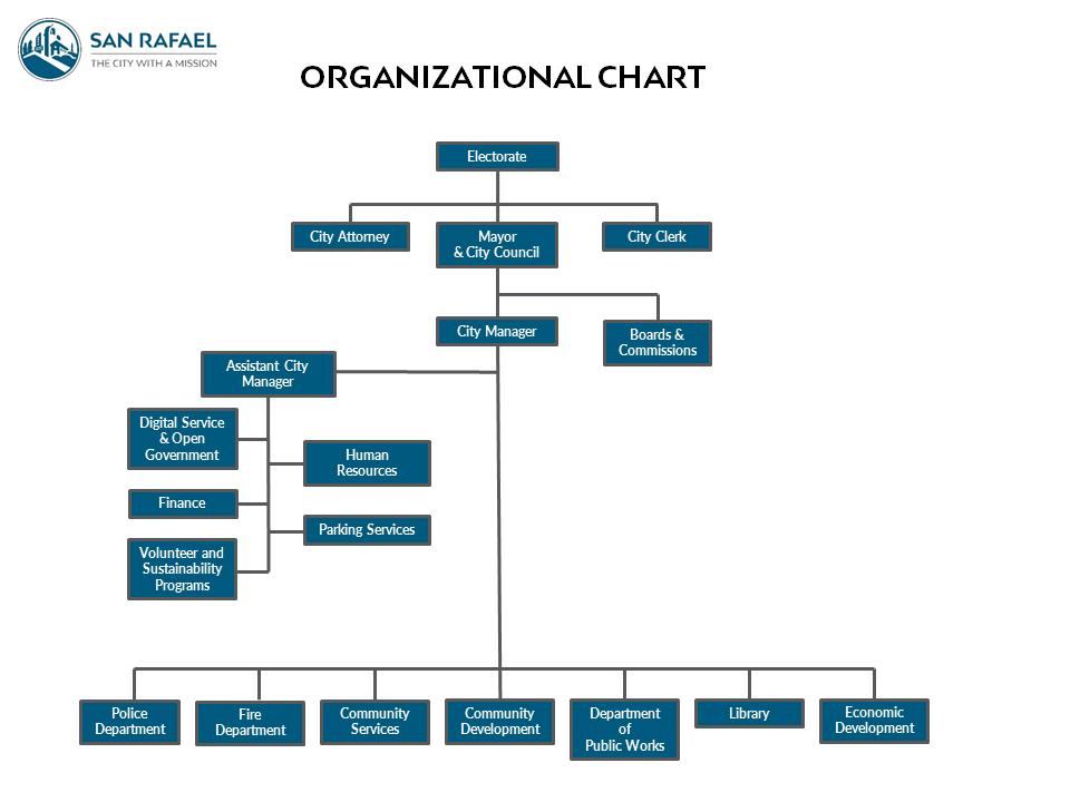 City of San Rafael Organizational Chart 12-18-2018