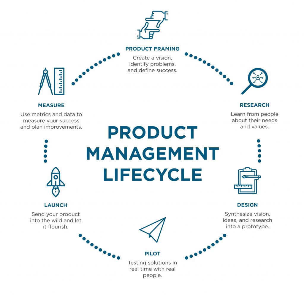 product-mangement-lifecycle