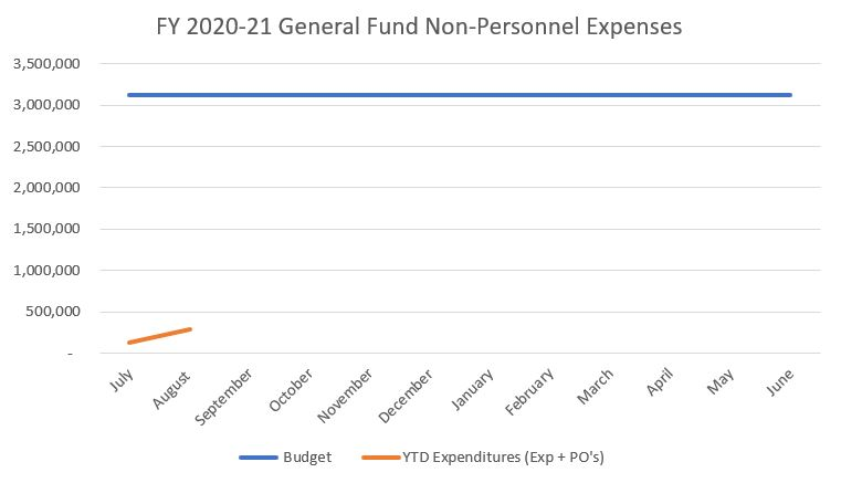 2020-08 DPW Budget Graph