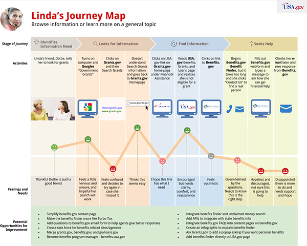 Linda's Journey Map