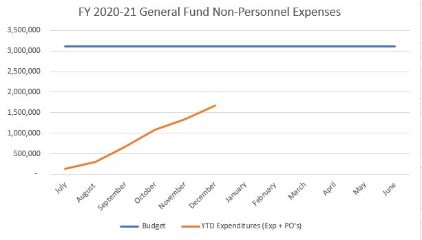 Dec budget graph public works