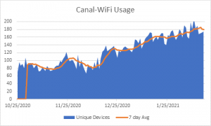 Canal Wifi Stats 02.19.2021