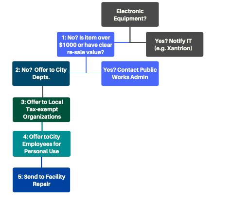 Graphic flow chart of surplus equipment process