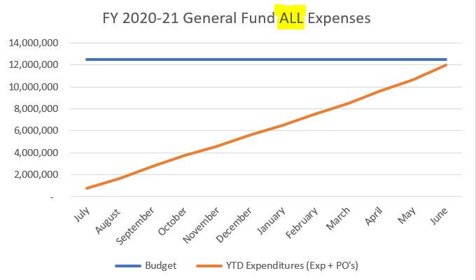 20210720 expenditures graph - ALL
