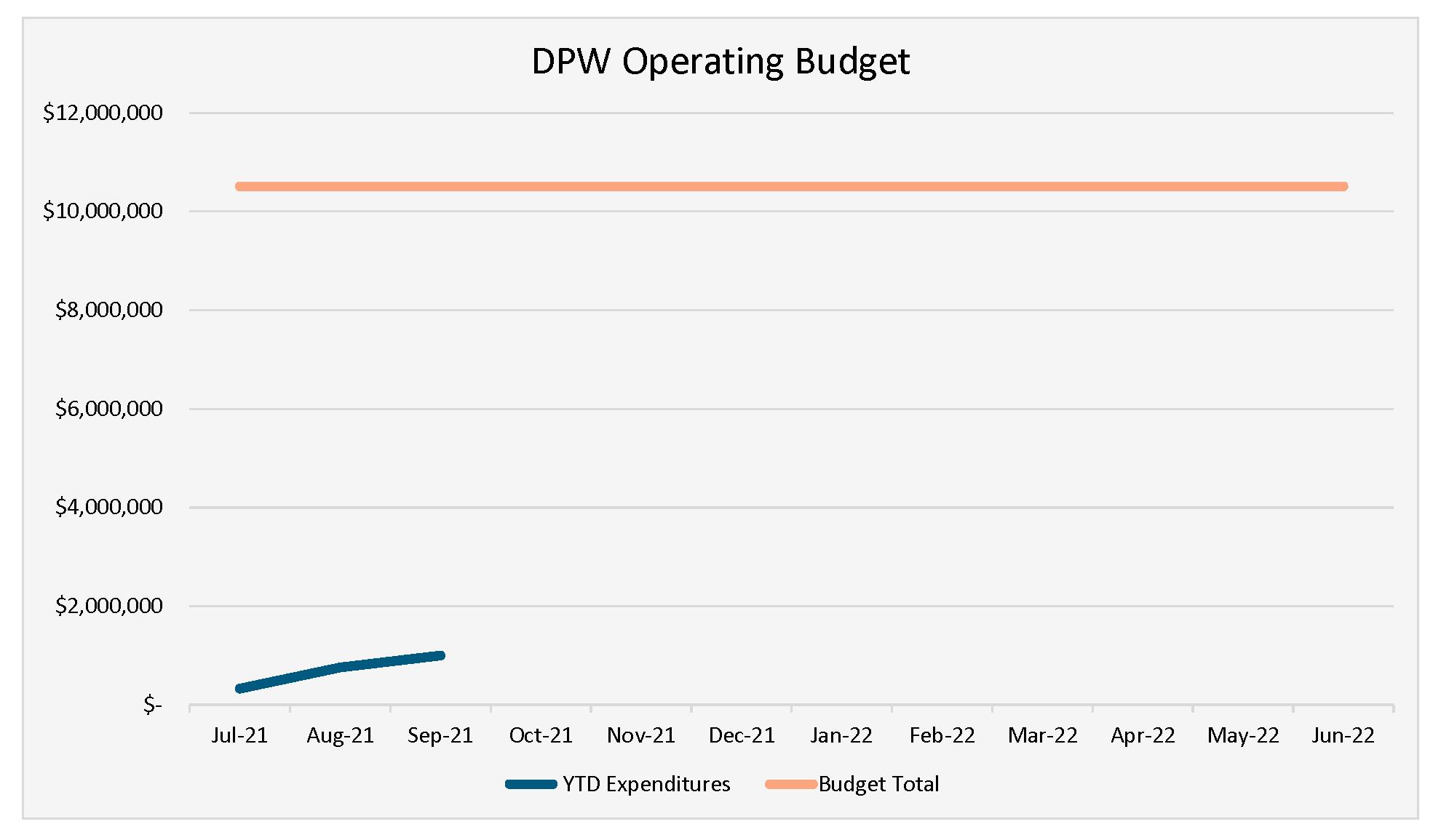 DPW Operating Budget YTD September 2021