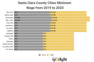 SCC minimum wage graph