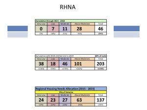 Sonoma Housing Element 2018 Progress Report RHNA Slide