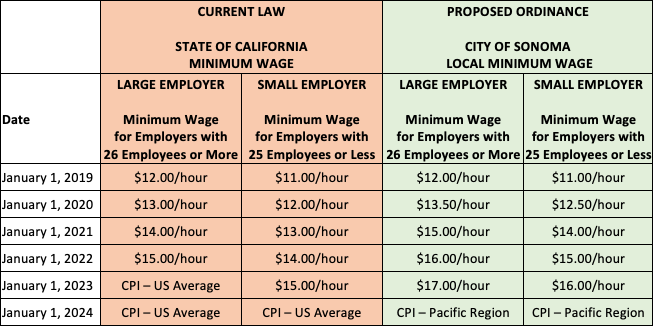 Minimum Wage Rates