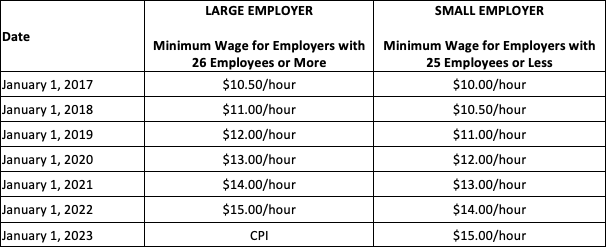 Schedule for California Minimum Wage Rate 2017-2023
