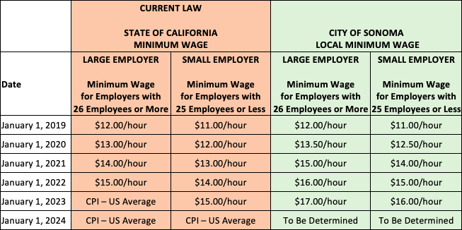 Local Minimum Wage Ordinance