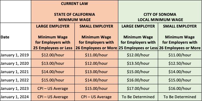 Minimum Wage Ordinance