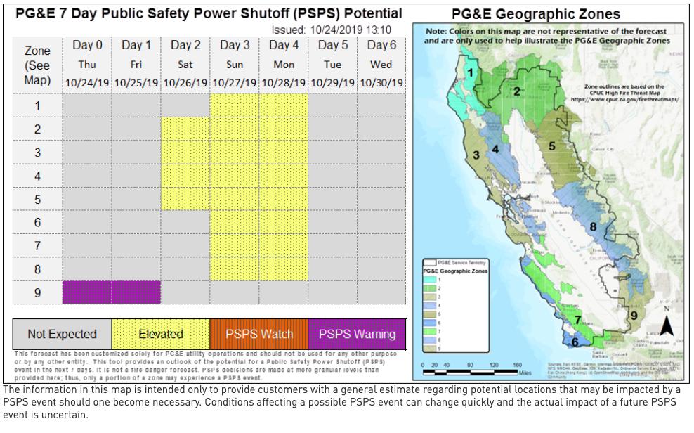 7-day PSPS Forecast