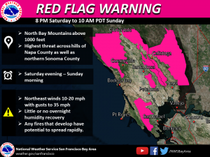 Red Flag Warning has been issued for the North Bay Mountains the weekend of October 5th - 6th