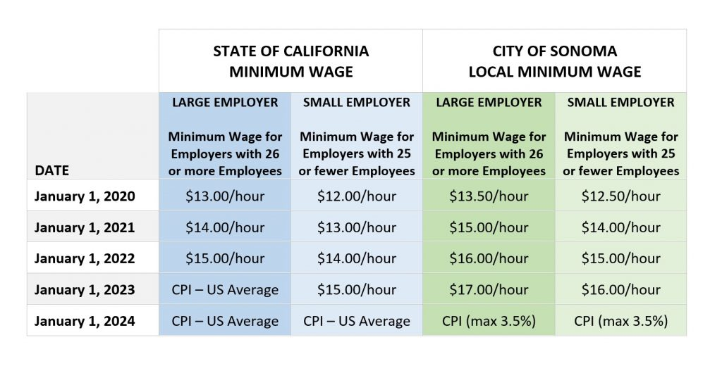 Minimum Wage Table
