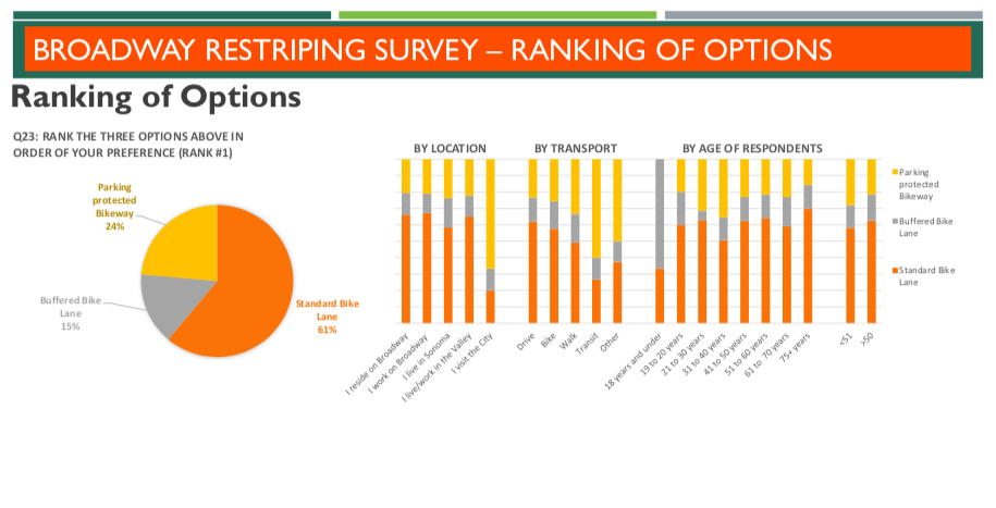 Broadway Restriping Survey Results
