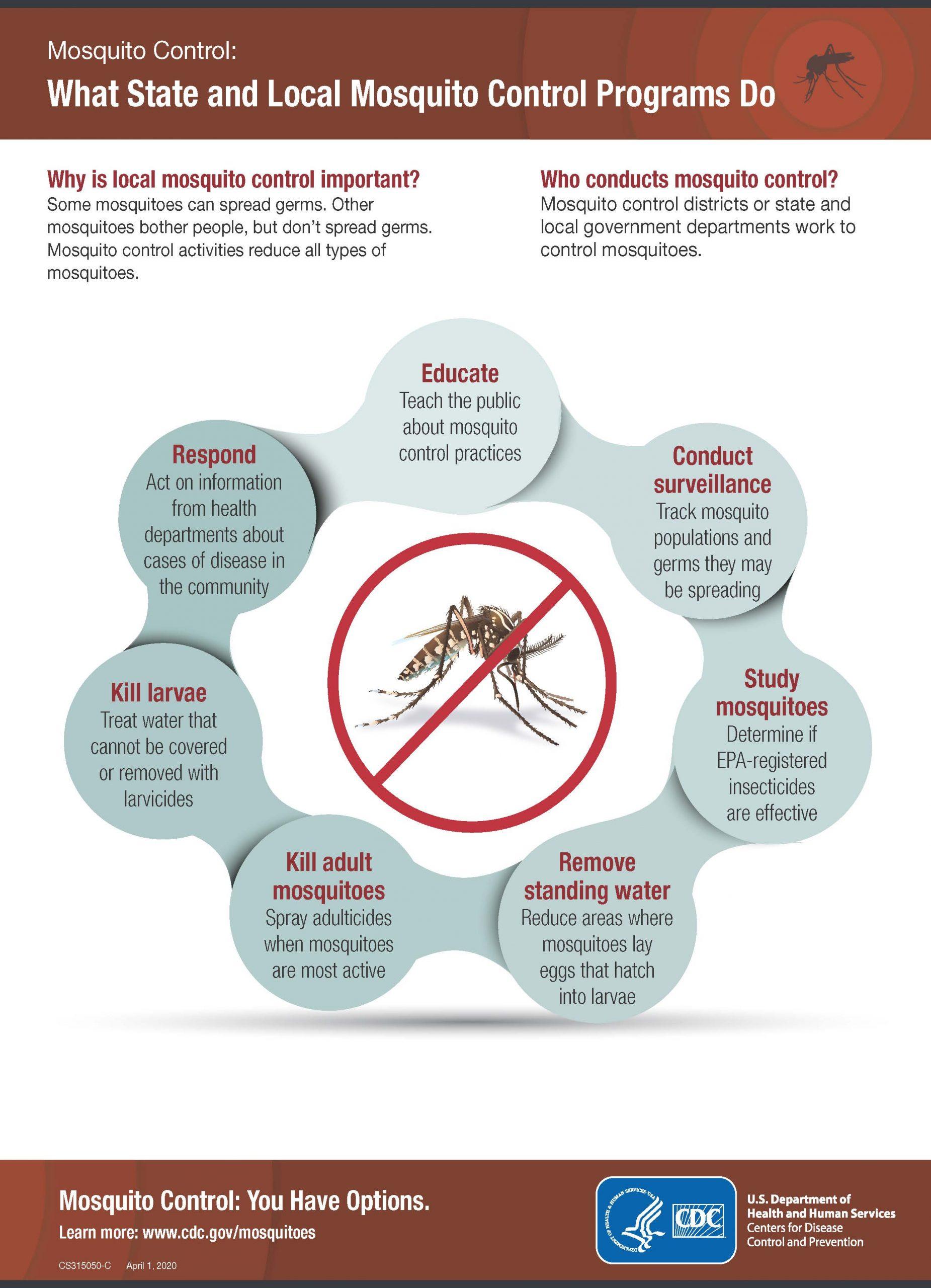 Infographic describing what mosquito programs do