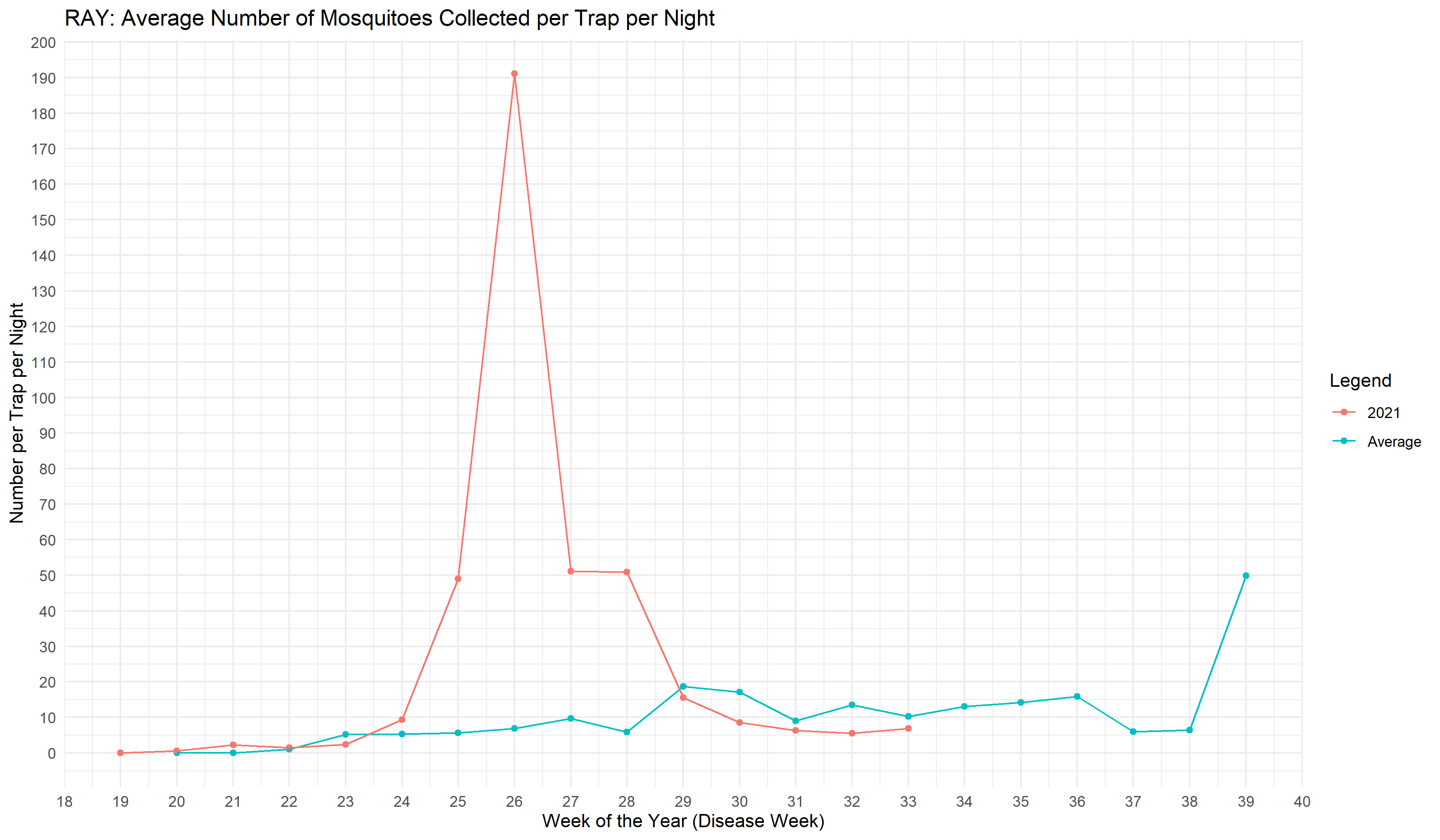 Graph depicting mosquito trap counts for Weeks 18 - 33 of 2021 in Ray