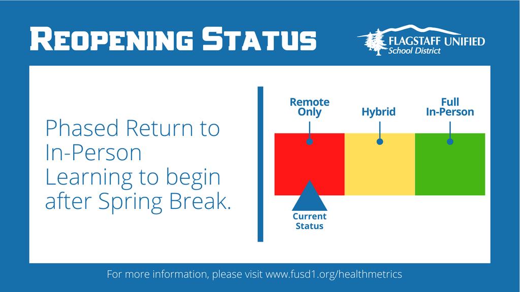 Reopening Status Remote