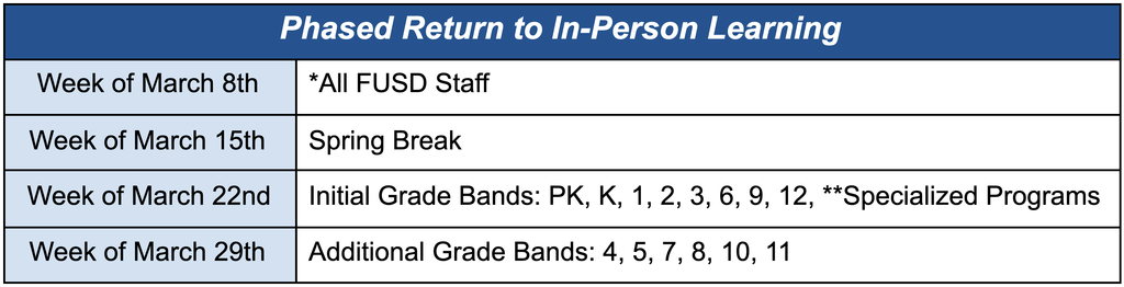 phased return to in-person learning