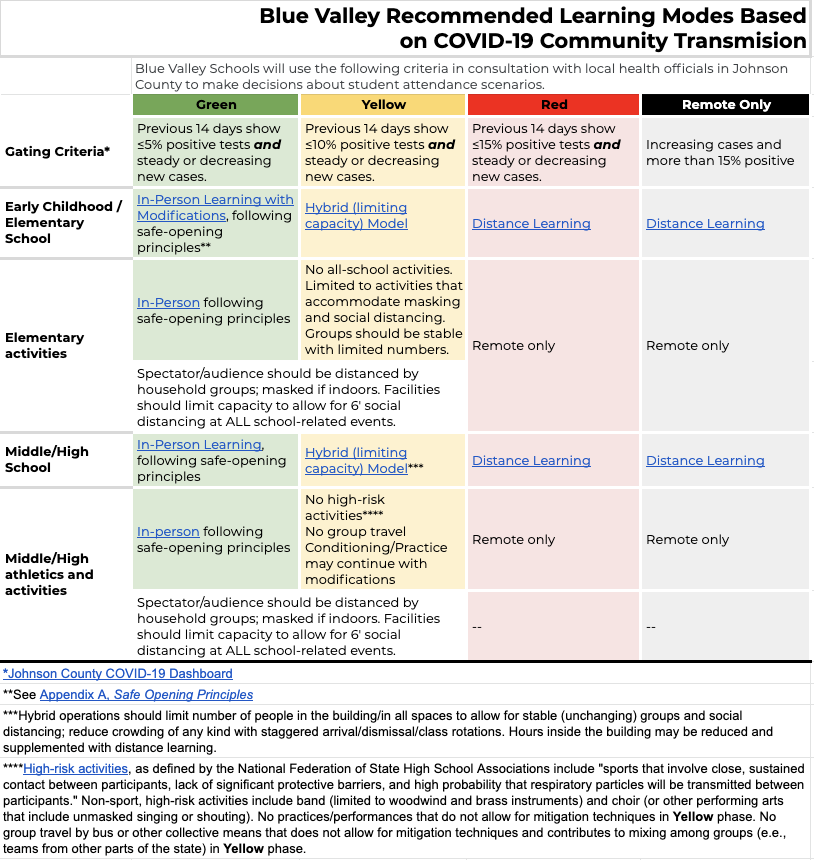 Blue Valley's Recommended Learning Modes Based on COVID-19 Community Transmission