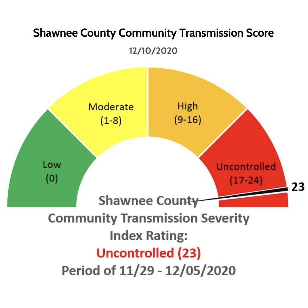 Shawnee County Scorecard 11/29-12/5