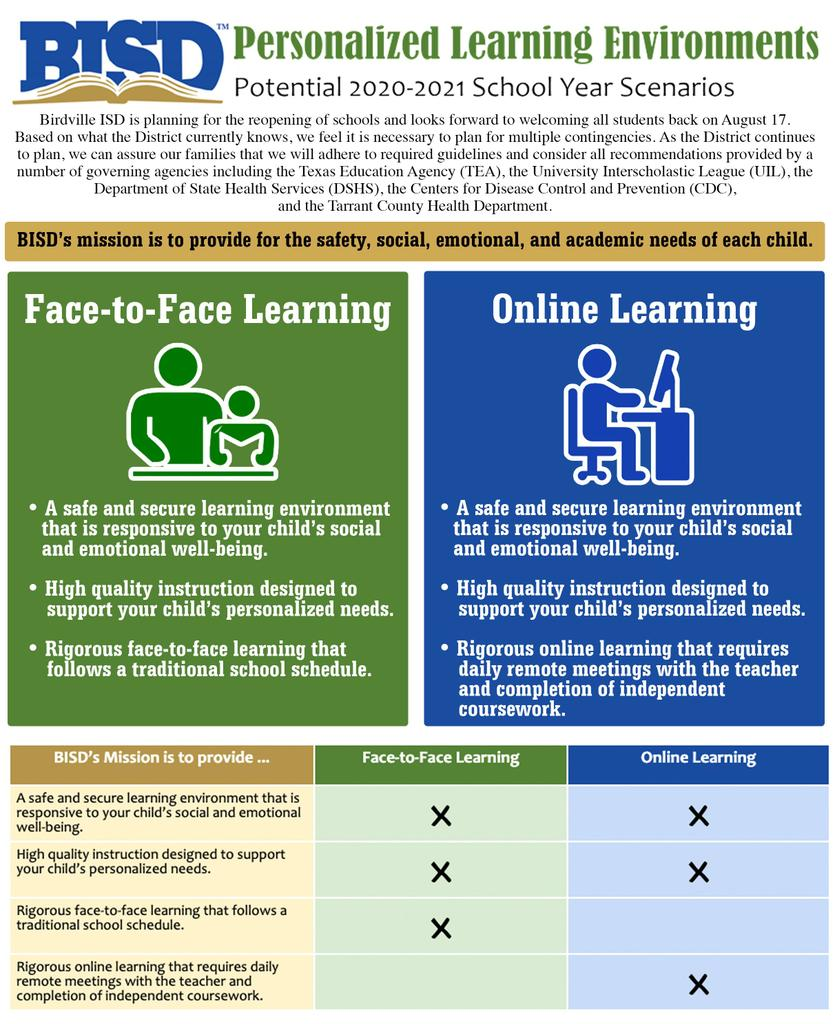 Face-to-Face Learning vs Online Learning