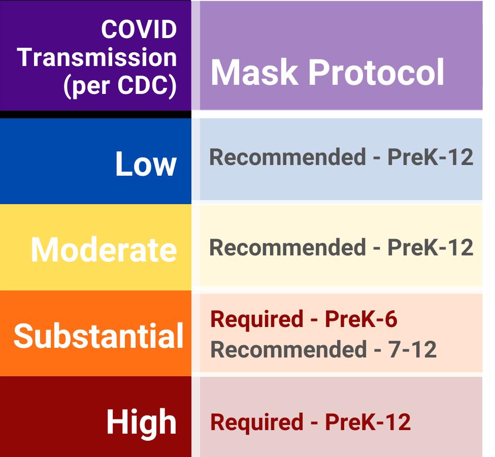 COVID Matrix