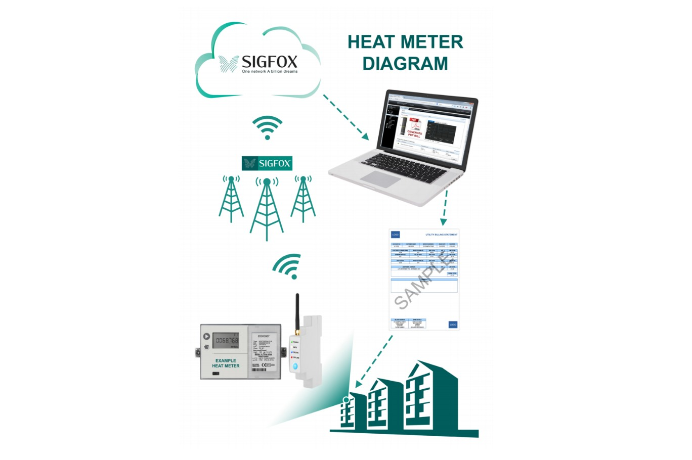 The Webthings AMR is an automated meter reader that can take readings from  Electricity, Gas , Water, Heat, Solar & Other Renewables.