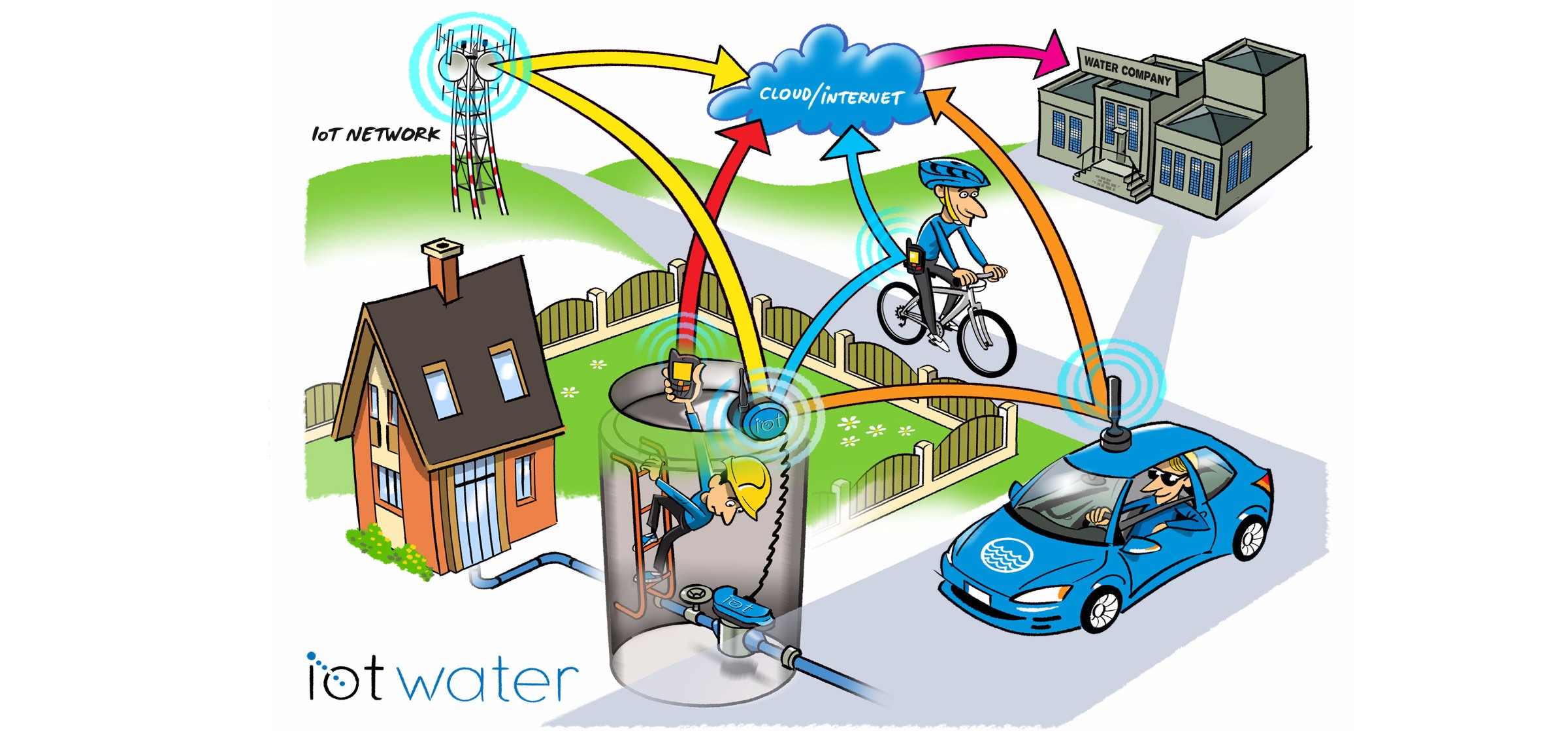Comprehensive Remote Water Meter Reading System Sigfox