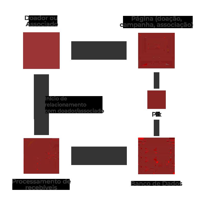 fluxograma de recebimentos por pagamento pix