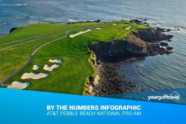 Pebble Beach by the numbers