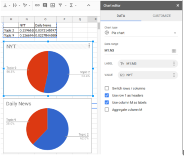 NYT Corpus Topic Prevalence Pie Charts
