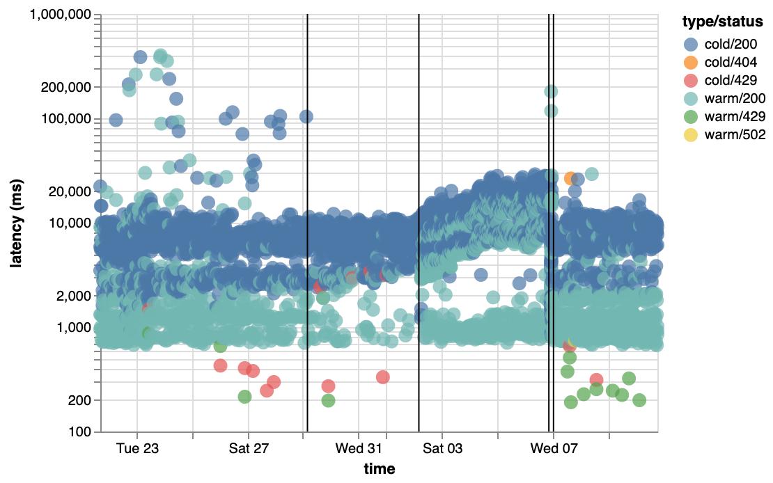 eventGraph
