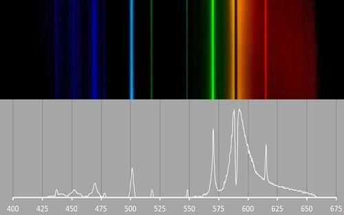 Emission Spectra Lab Public Lab Emission