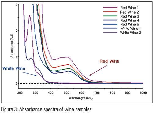 Research paper on uv spectroscopy