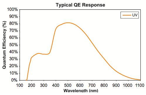 CMOS graph