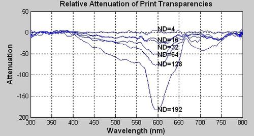 TransparencyLinearityTest-1.jpg