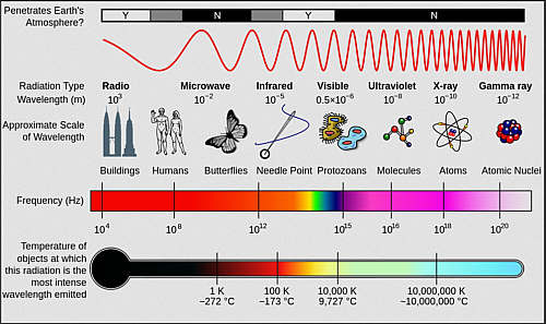 Public Lab Spectrometer Curriculum